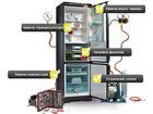 Новое фото  Ремонт холодильников на дому 38505309 в Арамиле