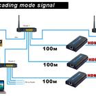 ���������� HDMI �� ����� ���� �� 120 �