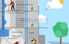 Промывка и дезинфекция мусоропроводов