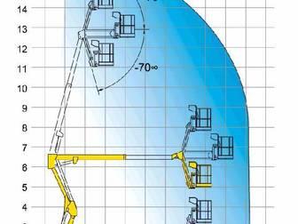 Просмотреть фото Спецтехника Коленчатый подъемник Haulotte HA 16 PX(от 1сут,) 61238262 в Рязани